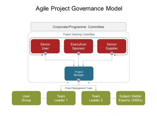 Agile Project Governance Model Powerpoint Slide Design Ideas PowerPoint Shapes