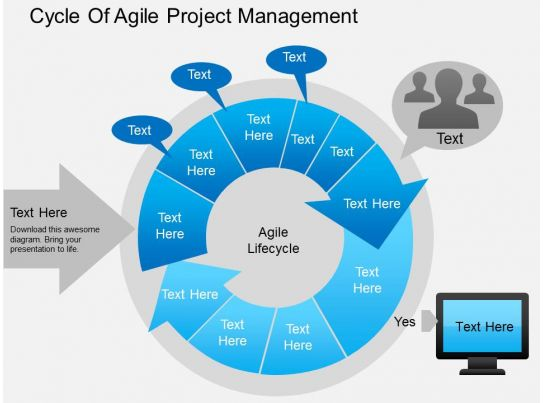 Ak Cycle Of Agile Project Management Powerpoint Template