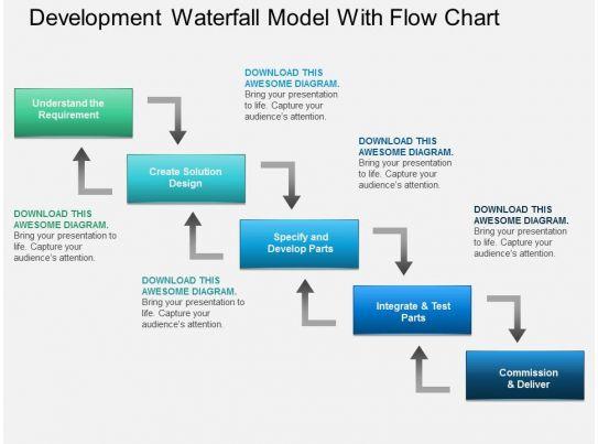 Al development waterfall model with flow chart powerpoint for Waterfall development design