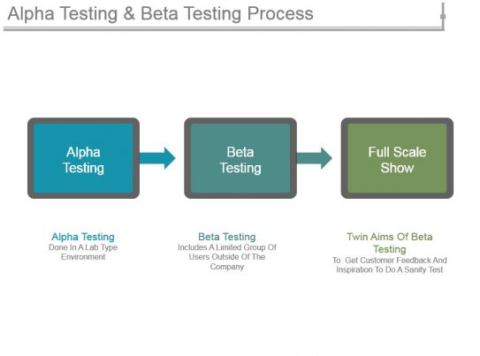 alpha testing and beta testing process sample of ppt