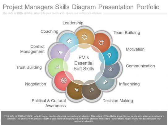app project managers skills diagram presentation portfolio. Black Bedroom Furniture Sets. Home Design Ideas