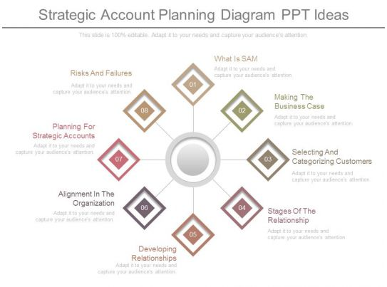 awesome marketing presentation showing app strategic account planning diagram. Black Bedroom Furniture Sets. Home Design Ideas