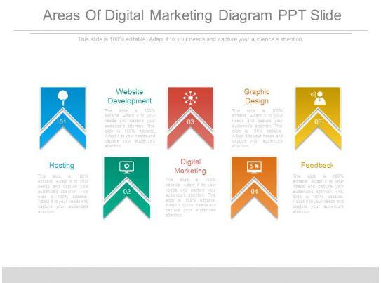 Areas Of Digital Marketing Diagram Ppt Slide