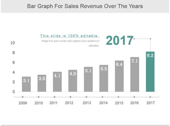bar graph for sales revenue over the years