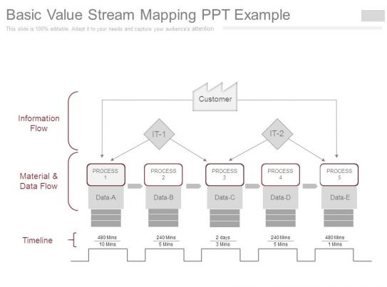 Basic value stream mapping ppt example for Value stream map template powerpoint