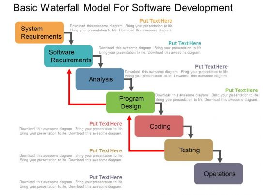 Awesome management presentation showing basic waterfall for Waterfall design model