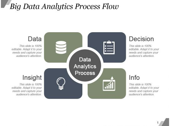 Big Data Analytics Process Flow Example Of Ppt Presentation