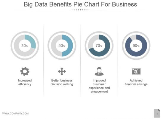 Big Data Benefits Pie Chart For Business Powerpoint Show