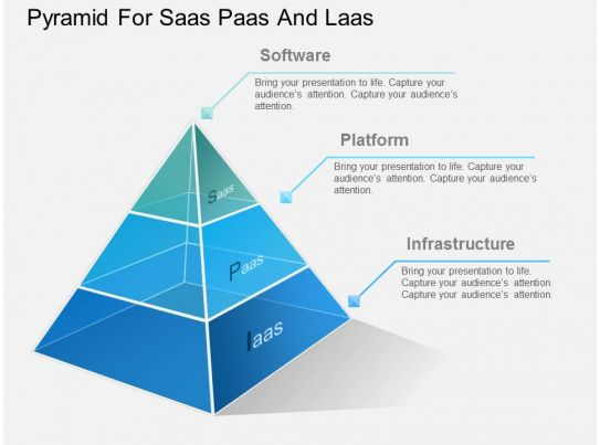 Bp Pyramid For Saas Paas And Laas Powerpoint Template