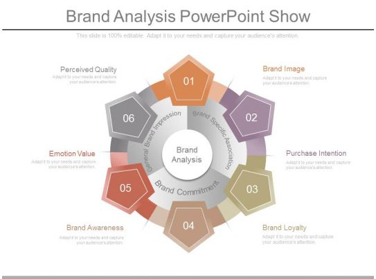 brand assessment template - brand analysis powerpoint show powerpoint slide template