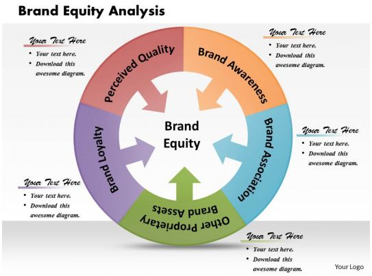 Brand equity analysis powerpoint presentation slide template for Brand assessment template