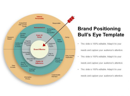Brand positioning bulls eye template powerpoint guide for Bullseye chart template