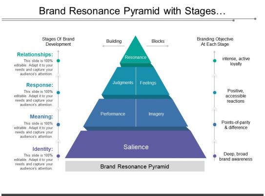 brand resonance pyramid with stages of development and