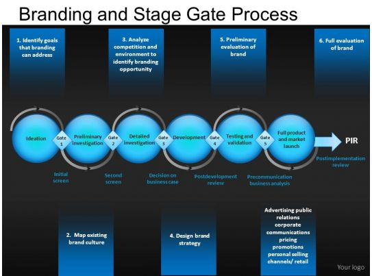 branding and stage gate powerpoint presentation slides db