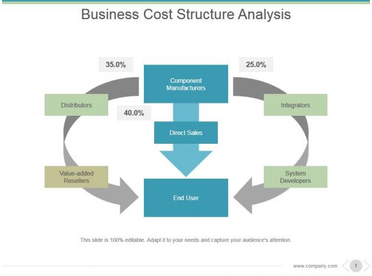 Organizational Structure Analysis