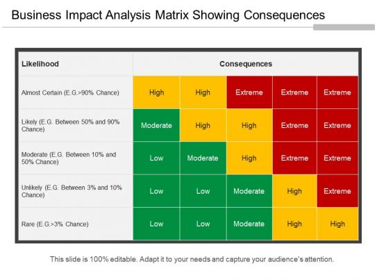 Business Impact Analysis Matrix Showing Consequences Ppt