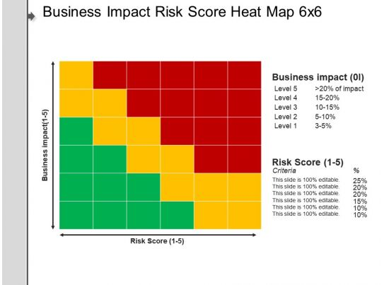 business impact risk score heat map 6x6 example of ppt