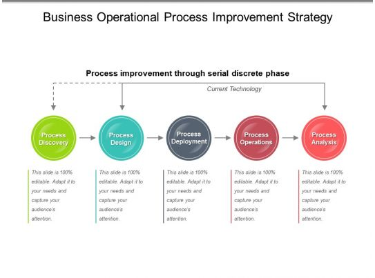 business operational process improvement strategy sample