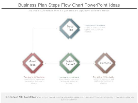 business ideas and 4 steps to make it profitable business plan steps flow chart powerpoint ideas