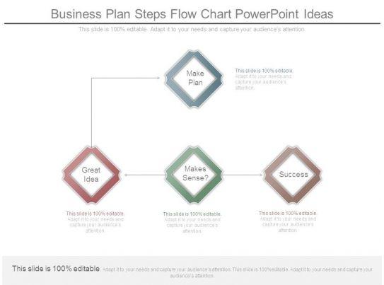 business plan steps flow chart powerpoint ideas