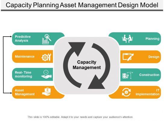 capacity planning asset management design model