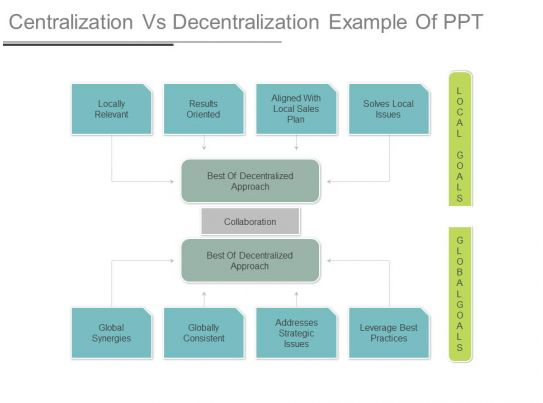 toyota case study centralized and decentralized Centralised and decentralised wastewater management review existing case studies where decentralised the sustainability of centralized and decentralized.