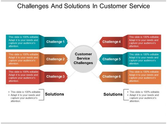 Challenges And Solutions In Customer Service Powerpoint ...