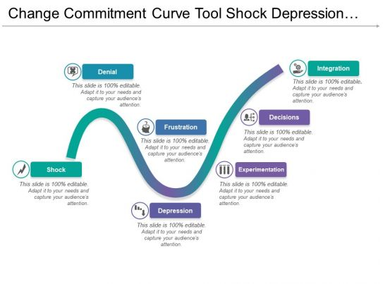 Change Commitment Curve Tool Shock Depression