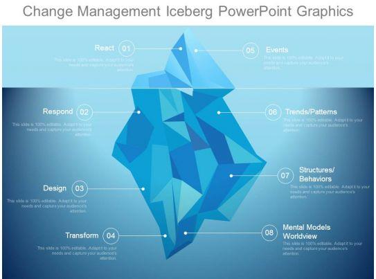 Changing powerpoint template change management powerpoint template change management iceberg powerpoint graphics templates changing powerpoint template toneelgroepblik Images