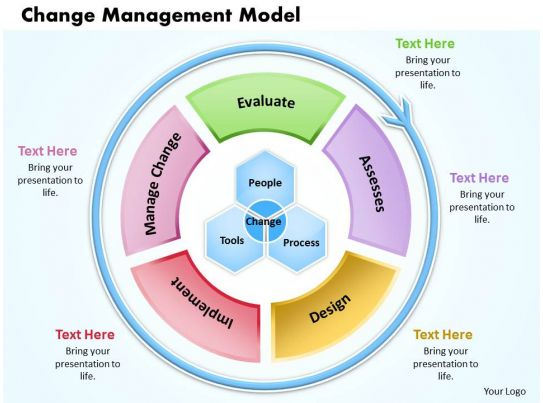 Change management model powerpoint presentation slide for It change management process template