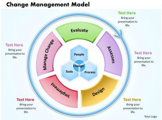 award winning corporate slides showing change management model powerpoint presentation. Black Bedroom Furniture Sets. Home Design Ideas