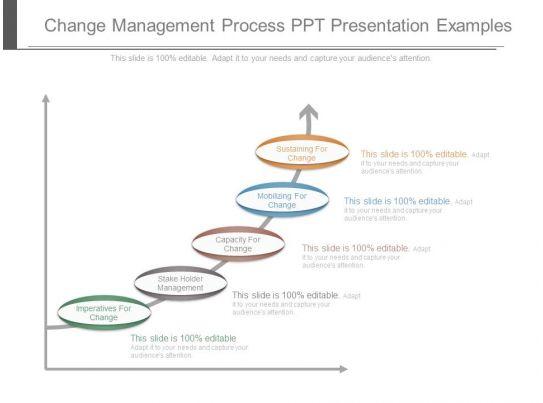 change management process ppt presentation examples