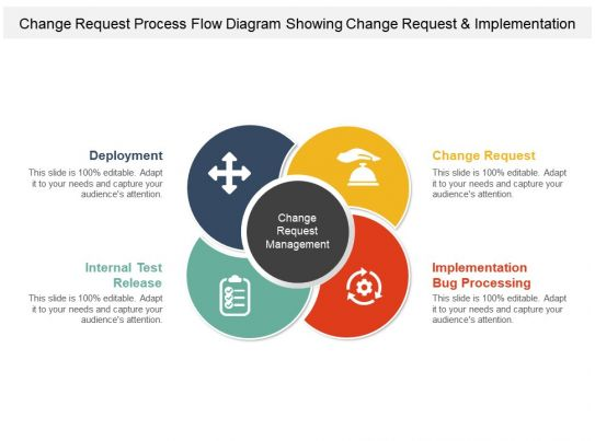 Change Request Process Flow Diagram Showing And Implementation