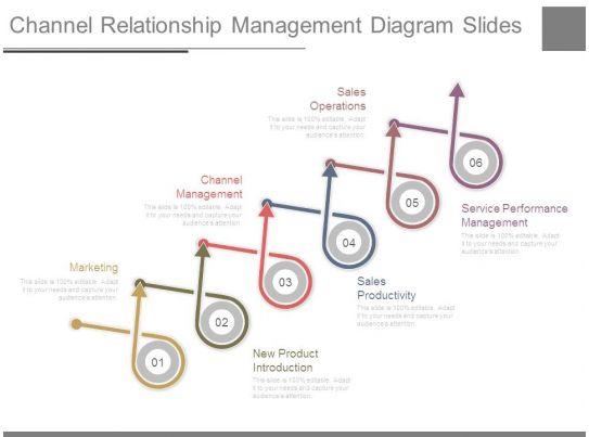 channel relationship management