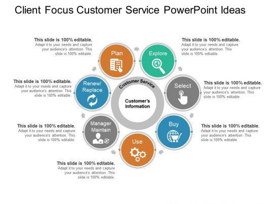 client focus customer service powerpoint ideas
