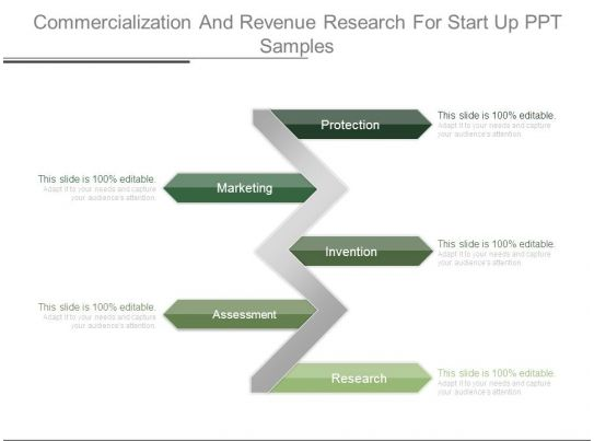 Awesome sales slides showing commercialization and revenue for Commercialization roadmap