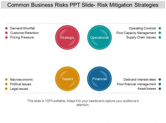 risk and mitigation plan template - common business risks ppt slide risk mitigation strategies