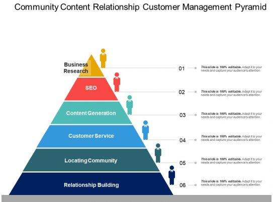 Community Content Relationship Customer Management Pyramid