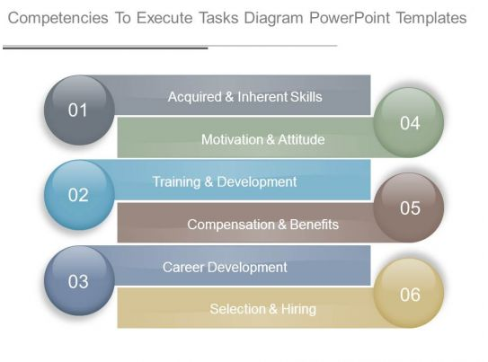 Competencies to execute tasks diagram powerpoint templates for Competency certificate template