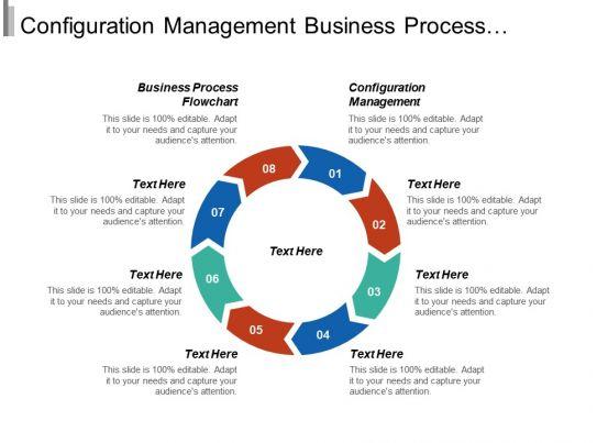 Configuration Management Business Process Flowchart Bpm Lifecycle