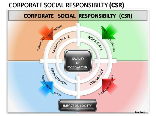 social responsibility and hp Keywords: multinational enterprises, corporate social responsibility (csr),  base of the pyramid (bop),  sachets, or hewlett packard (hp) and its e- inclusion.
