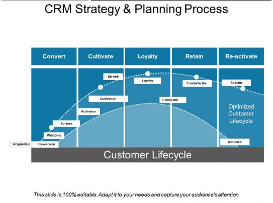 crm strategy and planning process presentation backgrounds