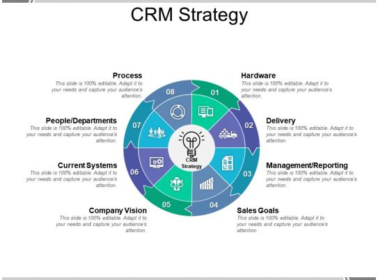 Crm Strategy Presentation Powerpoint Templates Presentation