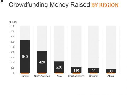crowdfunding money raised by region powerpoint layout powerpoint presentation designs slide. Black Bedroom Furniture Sets. Home Design Ideas