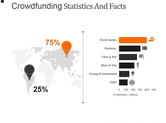 crowdfunding statistics and facts powerpoint presentation