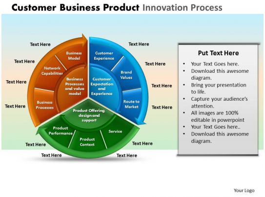 Customer Business Product Innovation Process Powerpoint