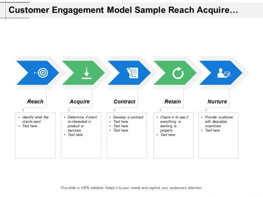 customer engagement model sample reach acquire and nurture