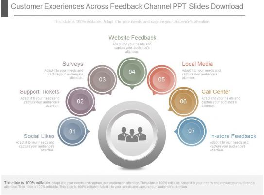 Customer Experiences Across Feedback Channel Ppt Slides