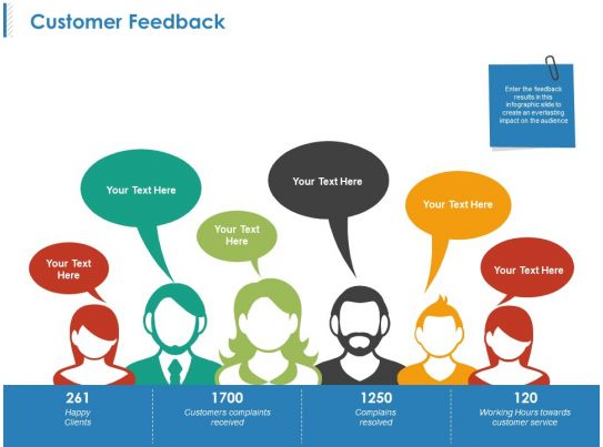 customer feedback powerpoint topics