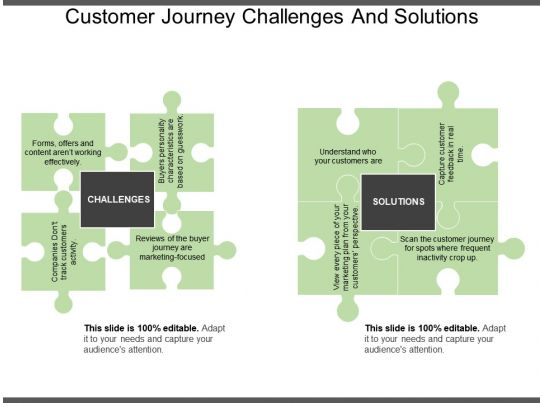 Customer Journey Challenges And Solutions Ppt Slide ...
